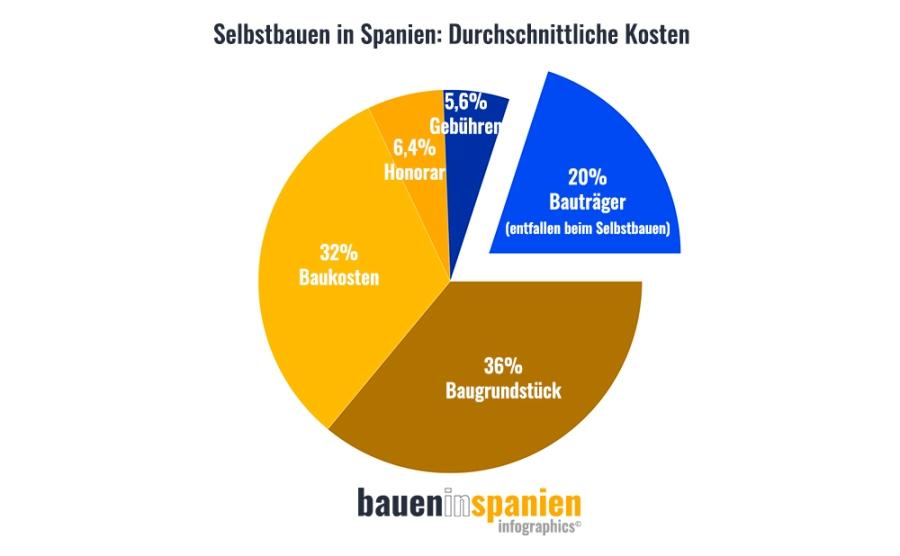 Baukosten In Spanien Das Bauverfahren Das Jeder Zweite Spanier